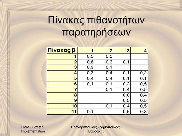 Πίνακας πιθανοτήτων παρατηρήσεων