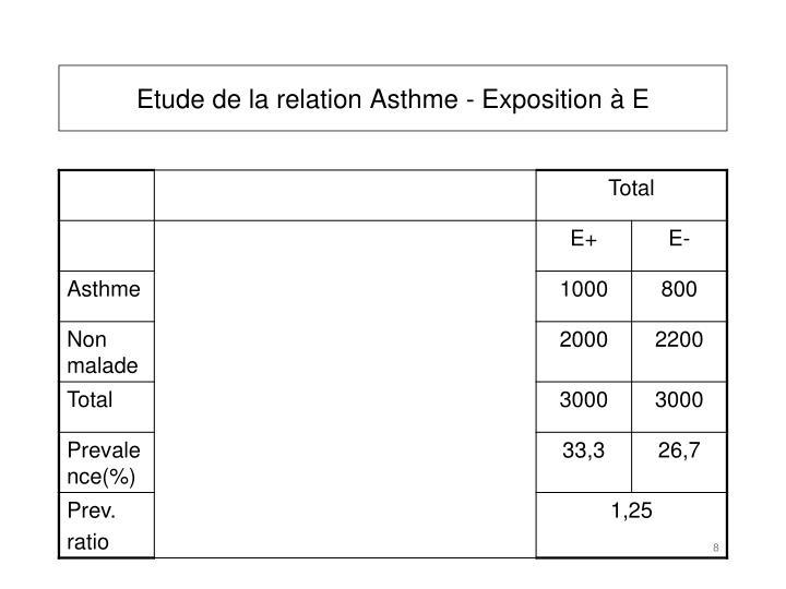Etude de la relation Asthme - Exposition à E