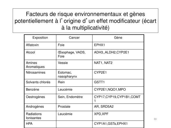 Facteurs de risque environnementaux et gènes potentiellement à l