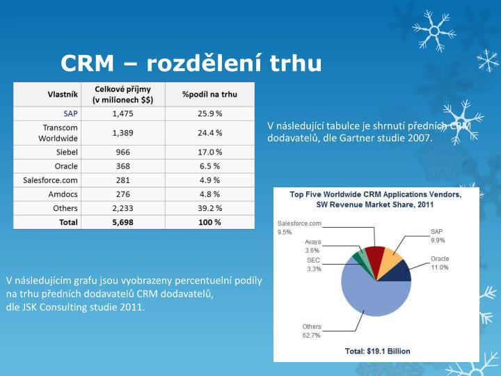 CRM – rozdělení