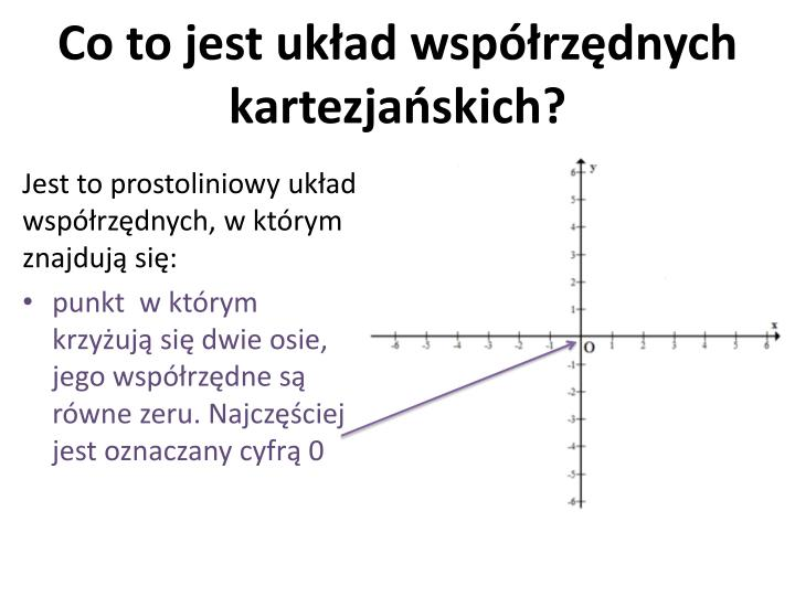Co to jest uk ad wsp rz dnych kartezja skich