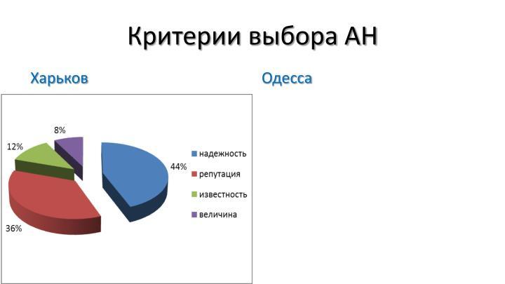 Критерии выбора АН