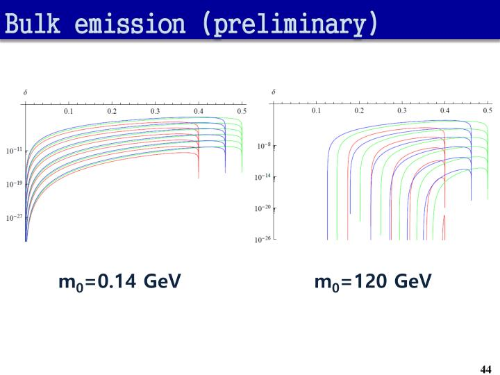 Bulk emission (preliminary)