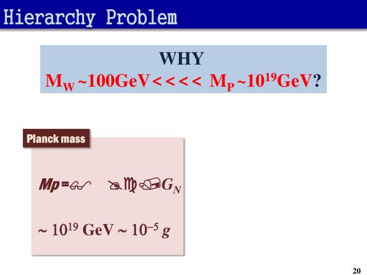 Hierarchy Problem