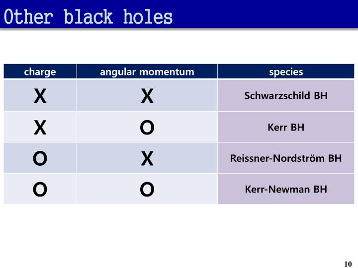 Other black holes