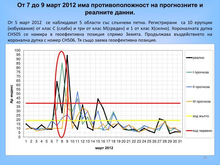 От 7 до 9 март 2012 има противоположност на прогнозните и реалните данни.