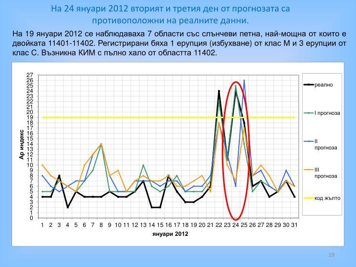 На 24 януари 2012 вторият и третия ден от прогнозата са противоположни на реалните данни.