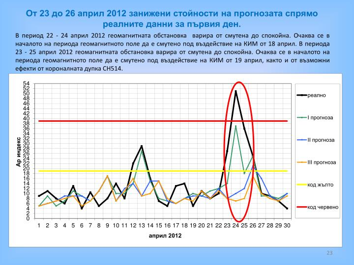 От 23 до 26 април 2012 занижени стойности на прогнозата спрямо реалните данни за първия ден.