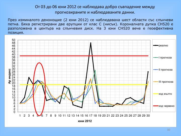 От 03 до 06 юни 2012 се наблюдава добро съвпадение между прогнозираните и наблюдаваните данни.