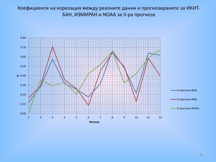 Коефициенти на корелация между реалните данни и прогнозираните за ИКИТ-БАН, ИЗМИРАН и