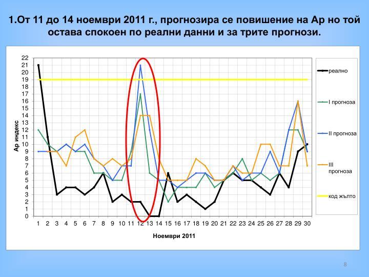 От 11 до 14 ноември 2011 г., прогнозира се повишение на Ар но той остава спокоен по реални данни и за трите прогнози.