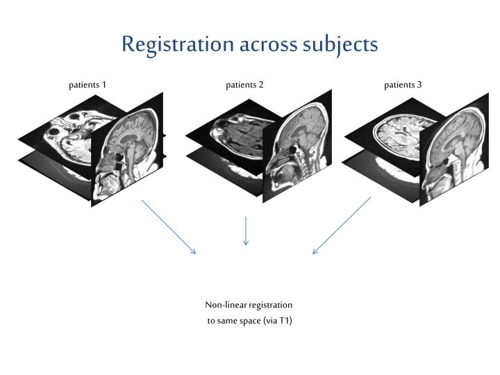 Registration across subjects