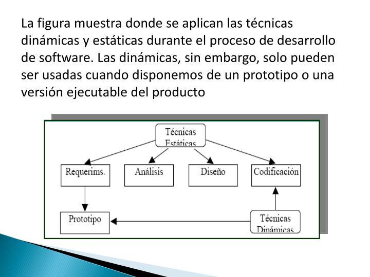 La figura muestra donde se aplican las técnicas dinámicas y estáticas durante el proceso de desarrollo de software. Las dinámicas, sin embargo, solo pueden ser usadas cuando disponemos de un prototipo o una versión ejecutable del producto