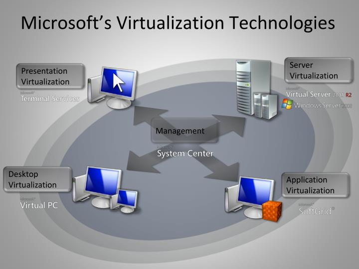 Microsoft's Virtualization Technologies