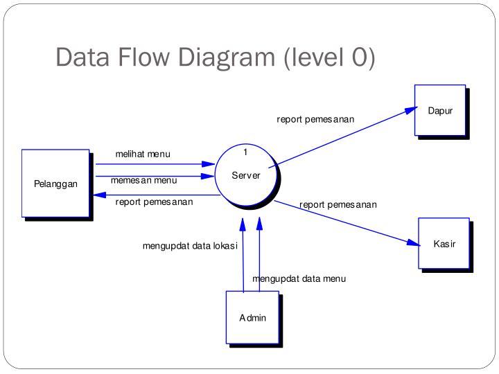 31 Level 0 Diagram