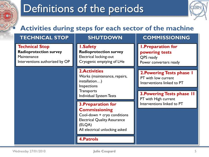 Definitions of the periods
