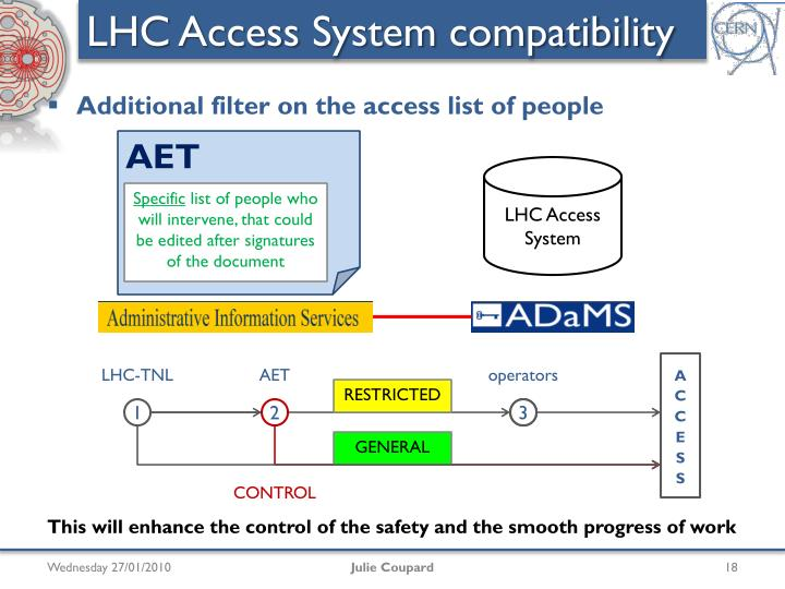 LHC Access System compatibility
