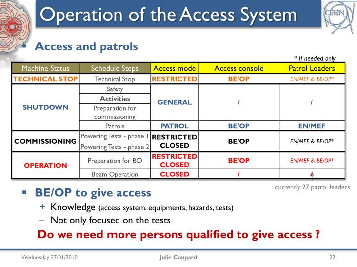 Operation of the Access System