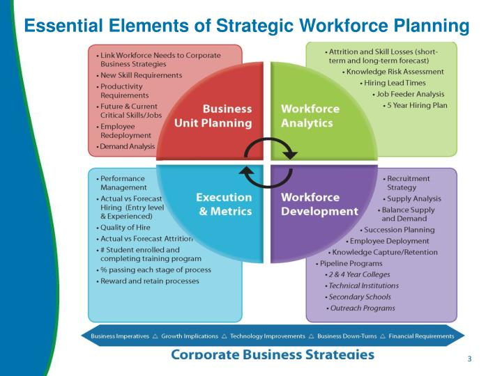 Ppt workforce planning model david heler pv hr program for Workforce plan template example