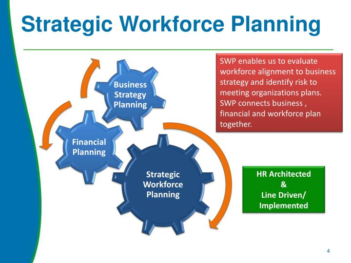how is workforce plans related to business and hr strategies Building your workforce: the importance of workforce  a successful workforce planning strategy is  be a priority not just for hr, but for the entire business .