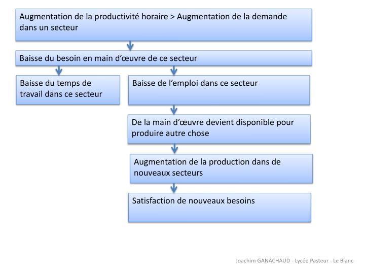 Augmentation de la productivité horaire > Augmentation de la demande