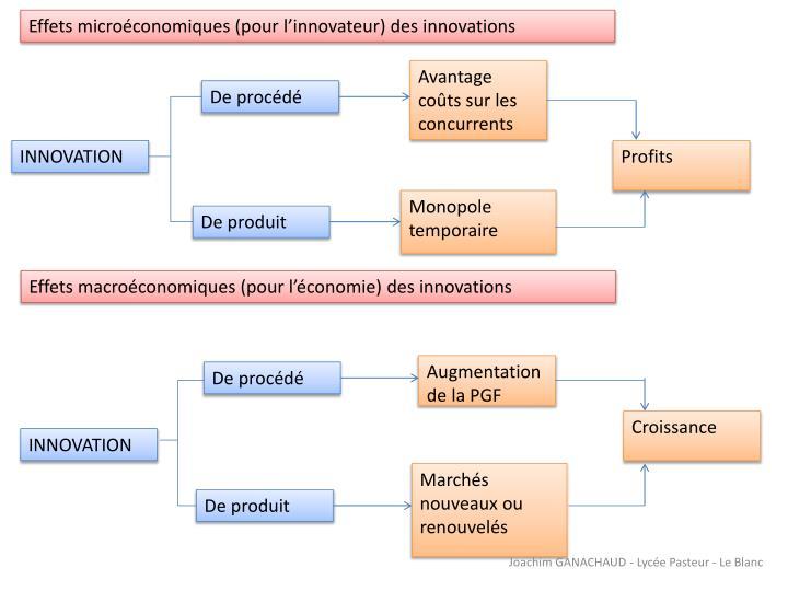 Effets microéconomiques (pour l'innovateur) des innovations