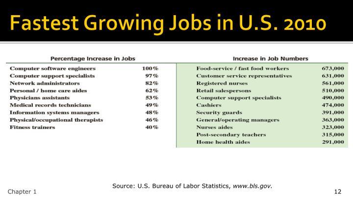 Fastest Growing Jobs in U.S. 2010