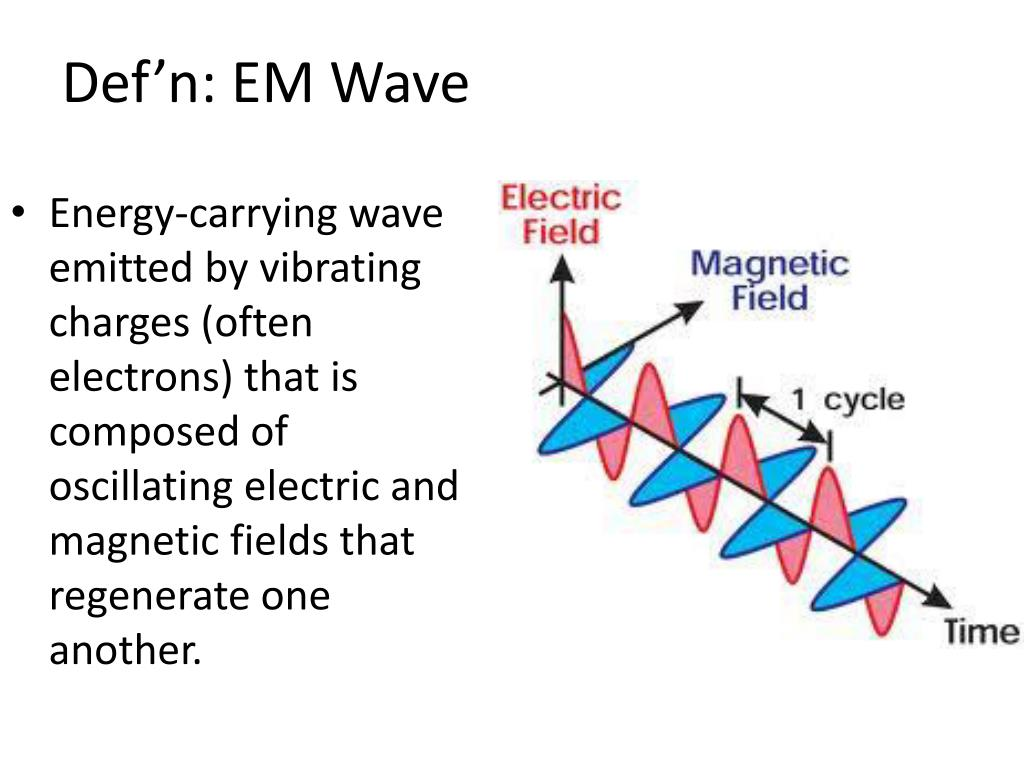 PPT - Electromagnetic Waves PowerPoint Presentation, free ...