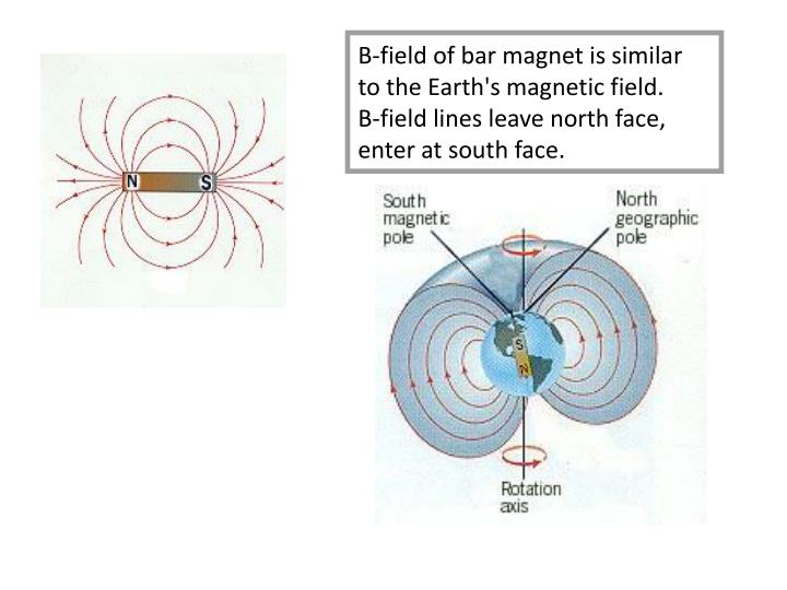 B-field of bar magnet is similar