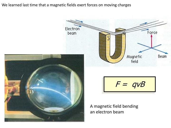 We learned last time that a magnetic fields exert forces on moving charges
