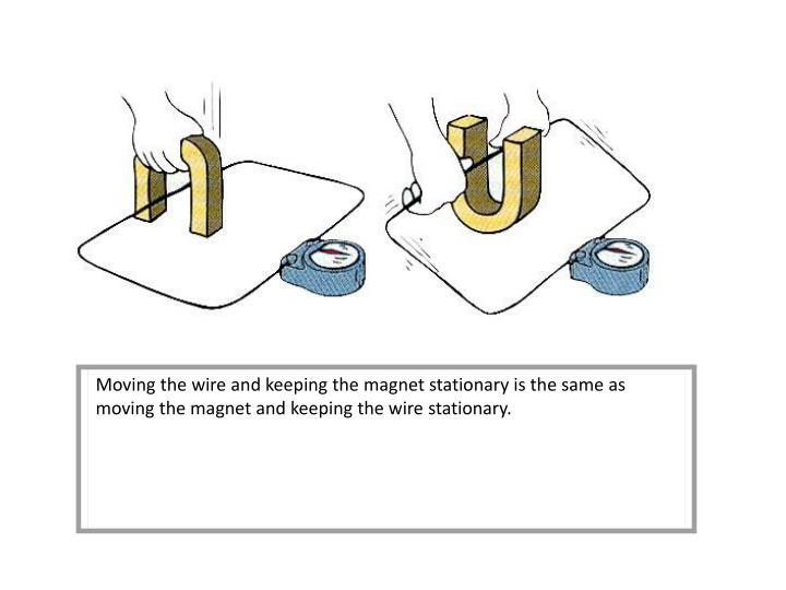 Moving the wire and keeping the magnet stationary is the same as moving the magnet and keeping the wire stationary.