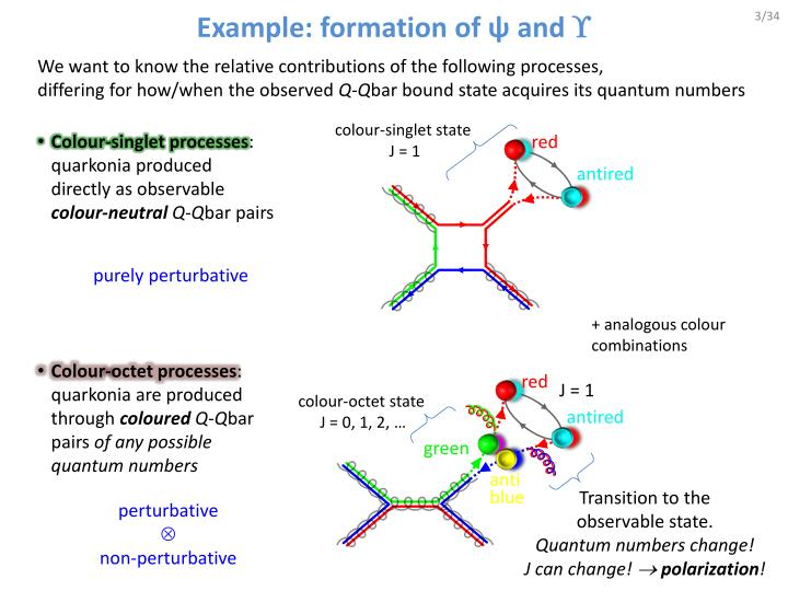 Example formation of and
