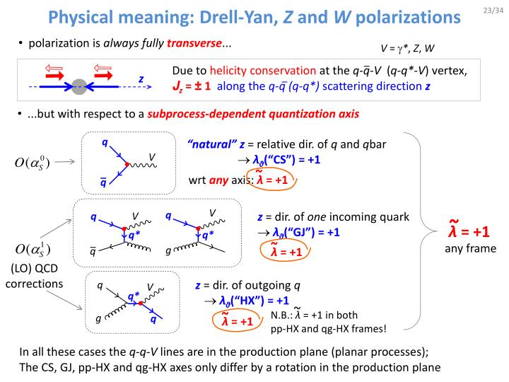 Physical meaning: Drell-Yan,