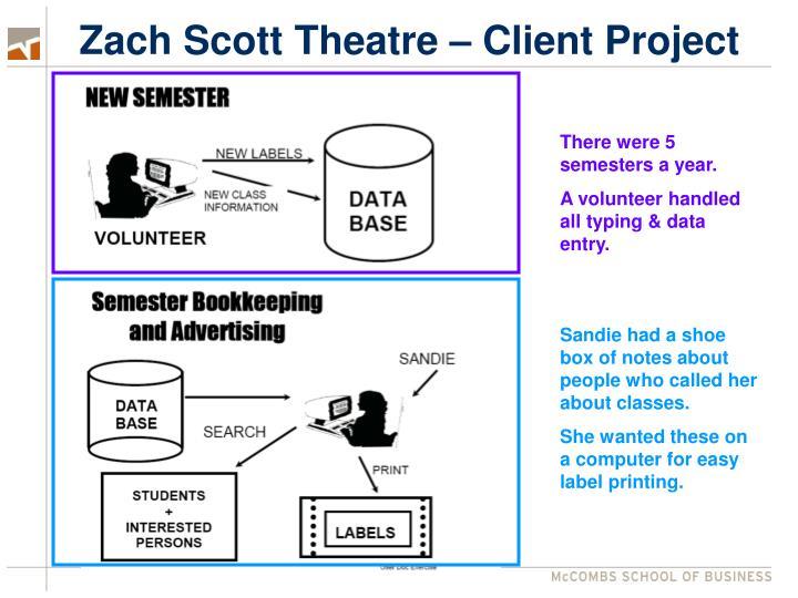 Zach Scott Theatre – Client Project