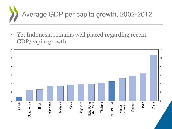 Average GDP per capita growth, 2002-2012