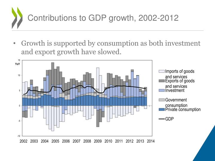 Contributions to GDP growth, 2002-2012