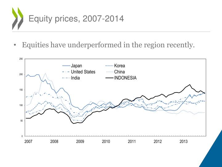 Equity prices, 2007-2014