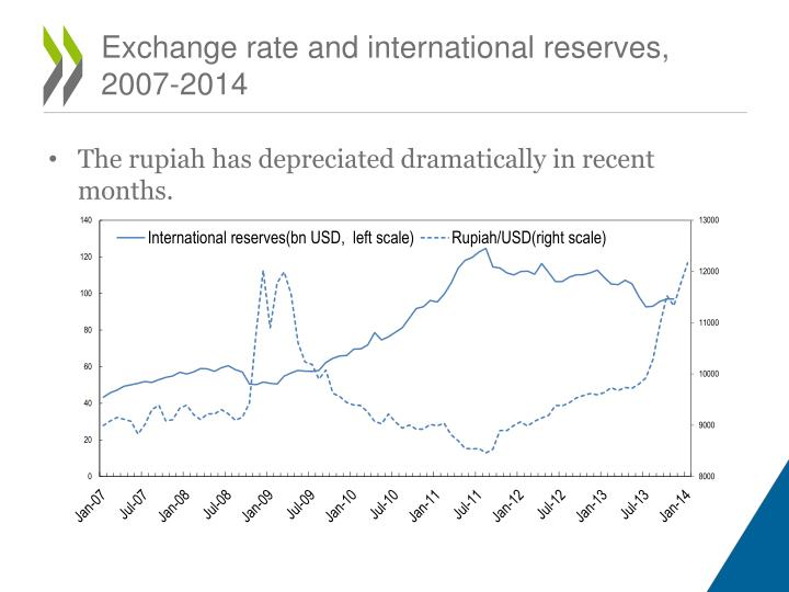 Exchange rate and international reserves, 2007-2014