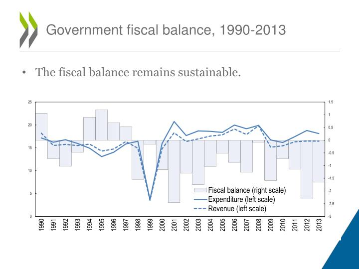 Government fiscal balance, 1990-2013