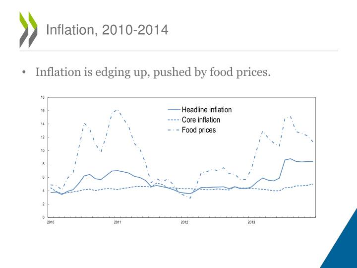 Inflation, 2010-2014