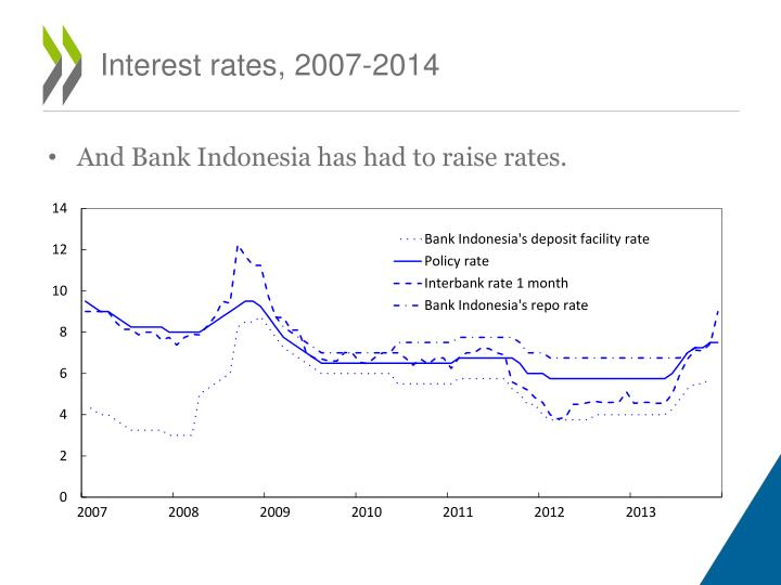 Interest rates, 2007-2014