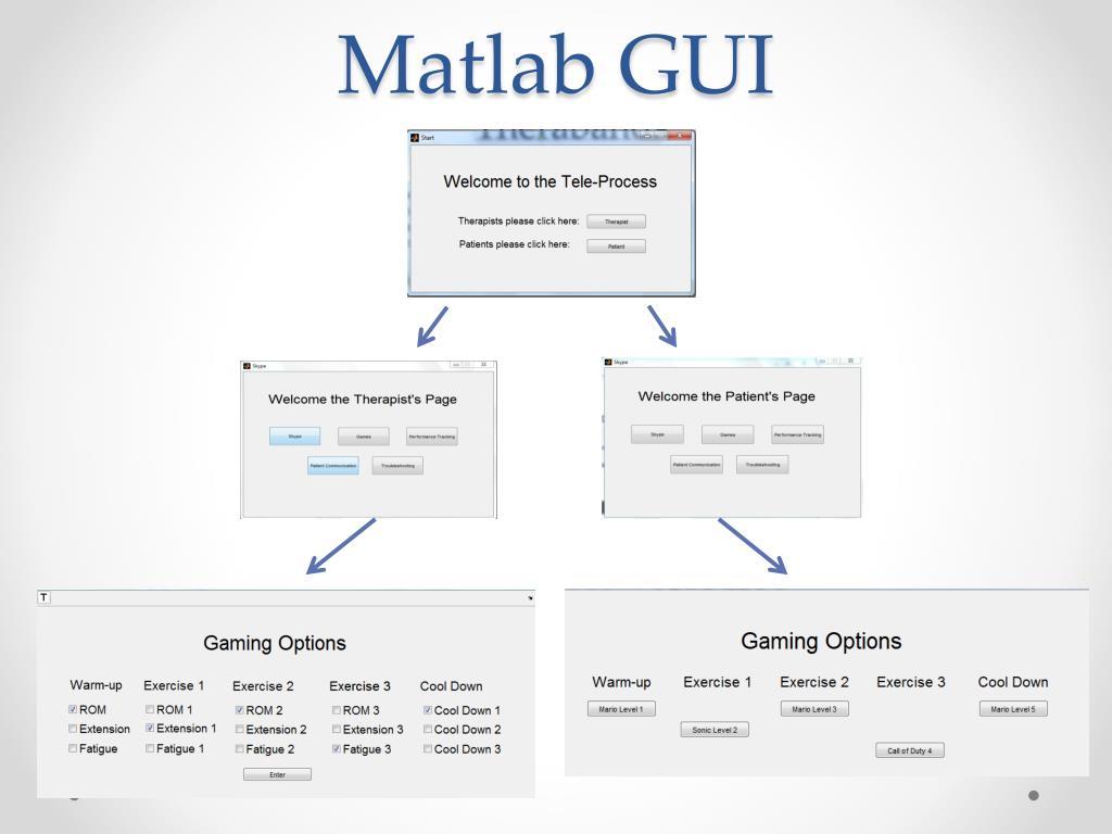 PPT - Tele-rehabilitation Gaming Therapy PowerPoint