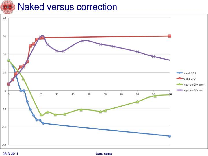 Naked versus correction