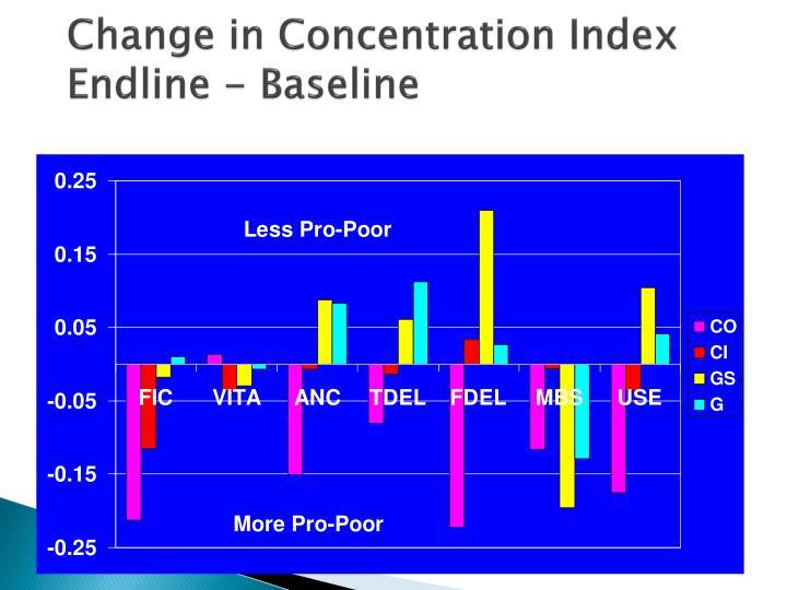 Change in Concentration Index Endline - Baseline