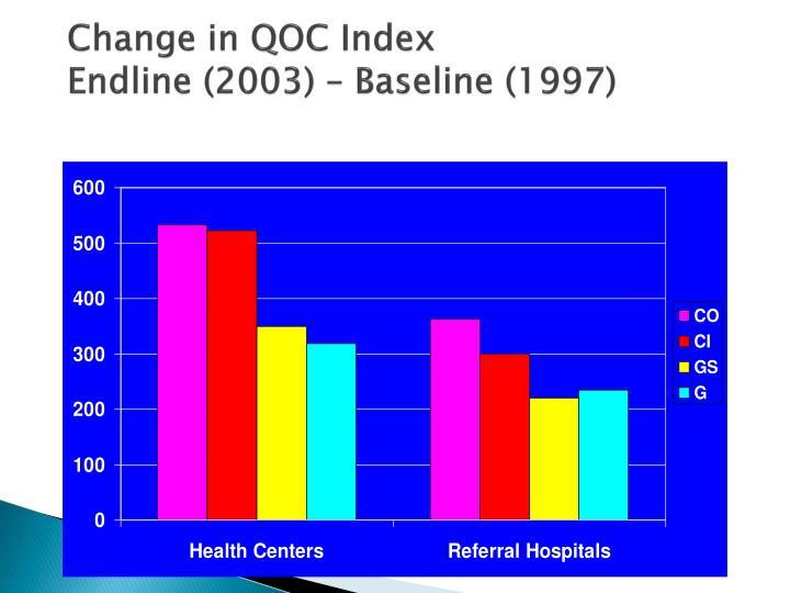 Change in QOC Index