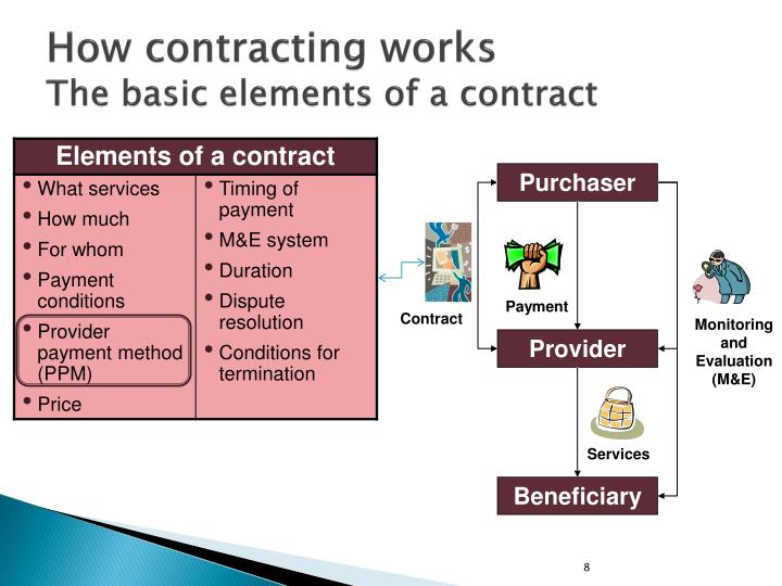 How contracting works