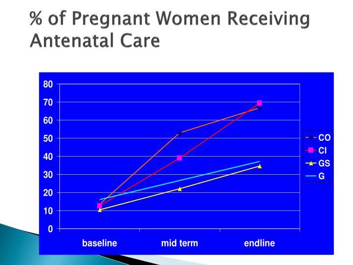 % of Pregnant Women Receiving Antenatal Care
