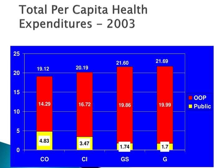 Total Per Capita Health Expenditures - 2003