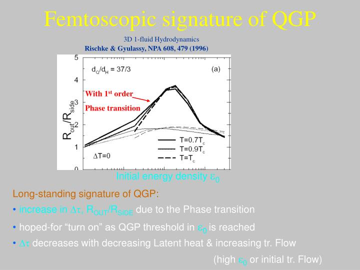Femtoscopic signature of qgp