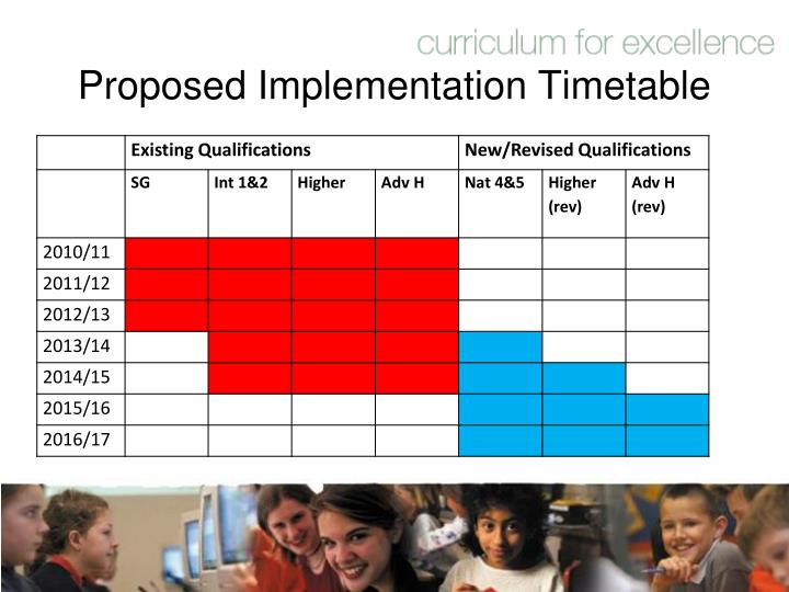 Proposed Implementation Timetable